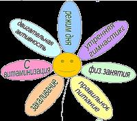 какие цветы для здоровья